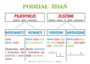 Podzial_zdan